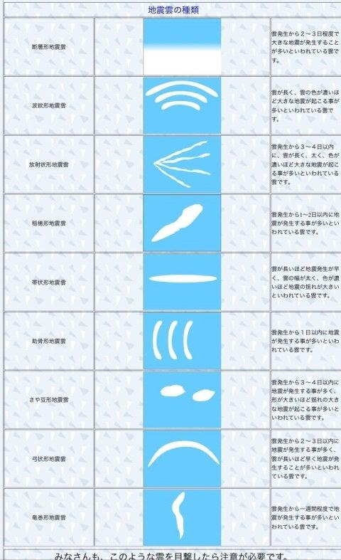 地震雲と呼ばれる形状と種類