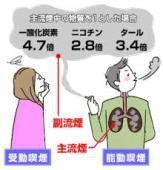 を 胸 痛い が 吸う タバコ と