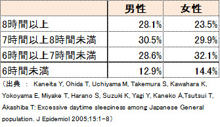 日本の成人1日の睡眠時間