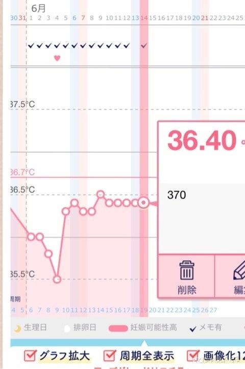 体温 ブログ 期 妊娠 した 基礎 時 の 高温