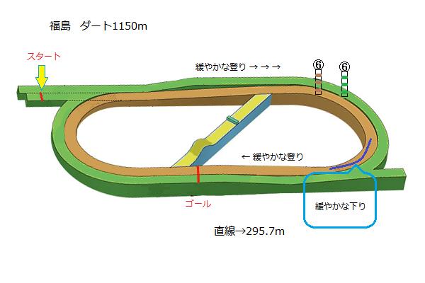 ダート 1150m 福島 福島ダート1150m
