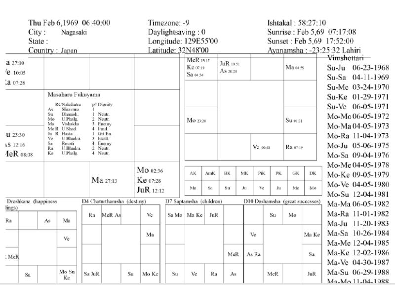 Fukuyama chart