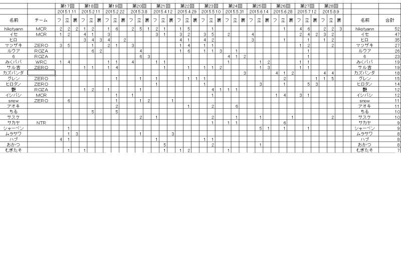 ポイントランキング表1