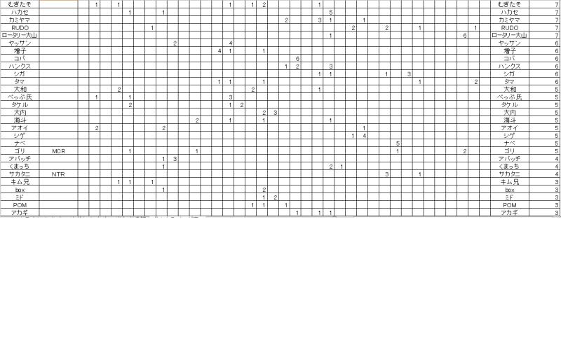 ポイントランキング表2