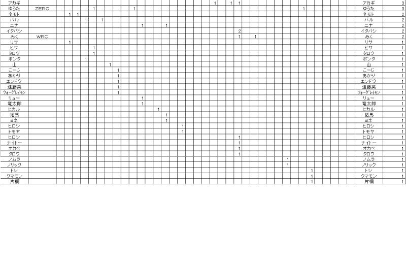 ポイントランキング表3