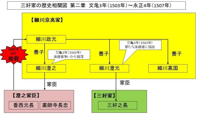 一族の血塗られた歴史~三好家編...