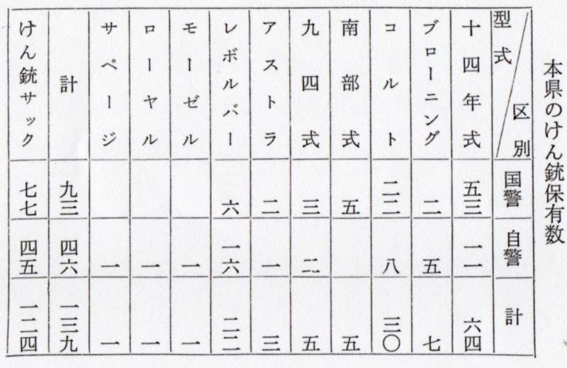 秋田県警察史   日本警察拳銃史