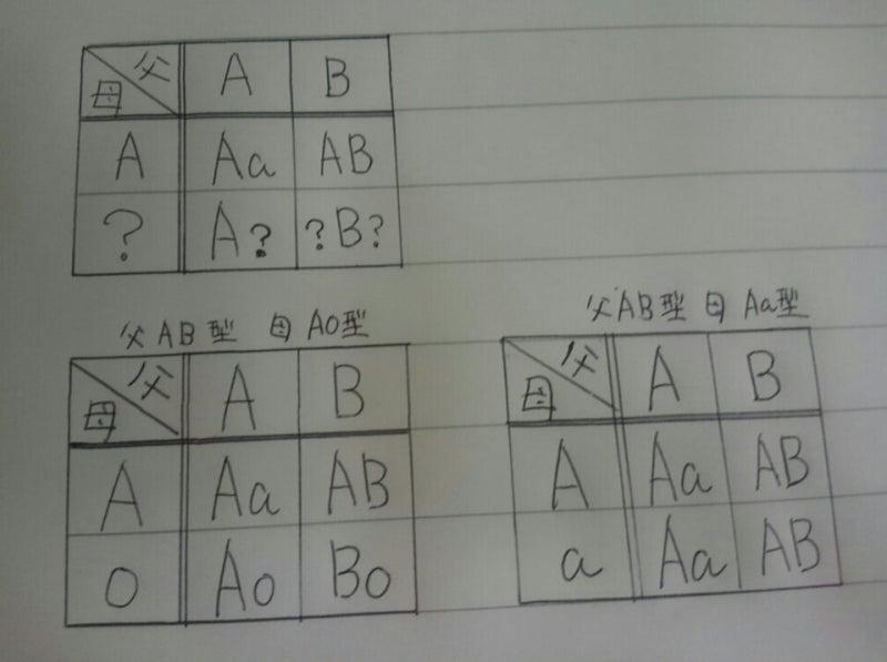 が 生まれる 血液 型 型 ab