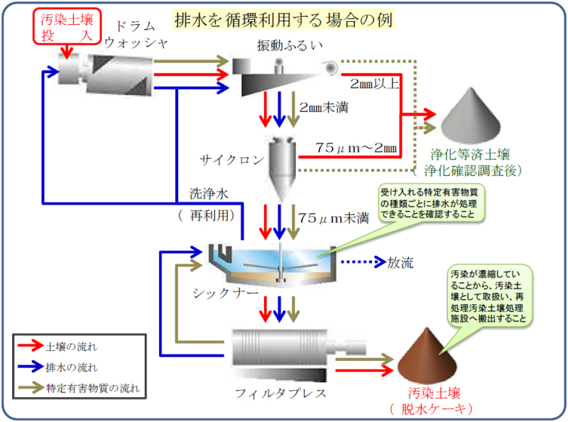 汚染土壌の洗浄(排水の循環利用)