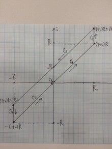 ガウス積分 ∫[-∞→∞]e^(-x²)dx=√π の複素関数論での証明