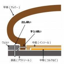 グッドイヤーウェルト製法の図