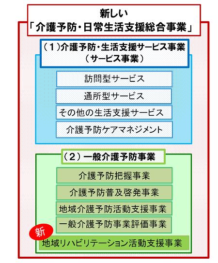 国家試験対策_新しい「介護予防・日常生活支援総合事業」の概要3 ...