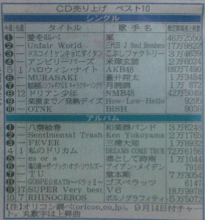 チャート オリコン シングル