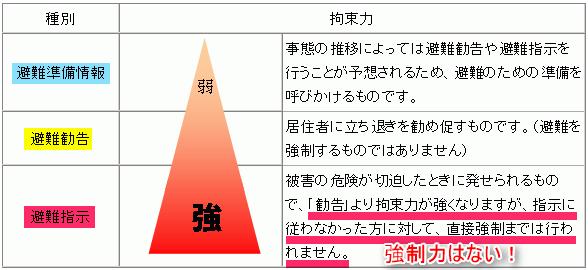 日本の防災上の致命的な欠陥!『避難命令』という強制義務カテゴリーを ...