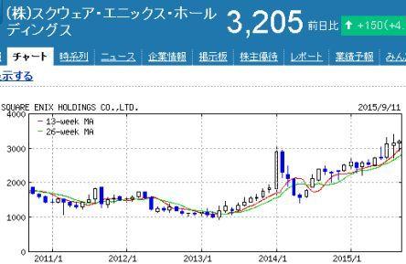 株価 スクエニ
