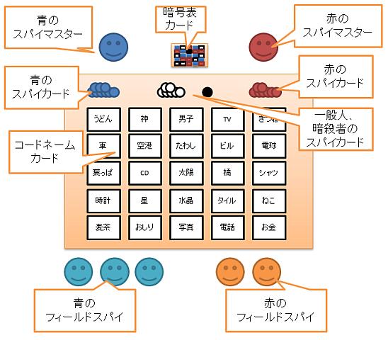 セットアップ図2