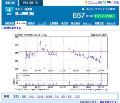 福山 通運 株価