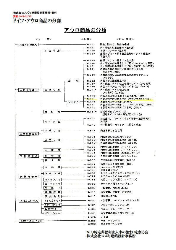 アウロ・商品の分類