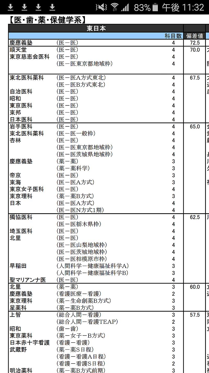 大学 日本 値 医科 偏差