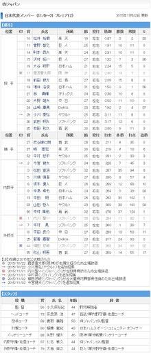 侍ジャパン日本代表メンバー
