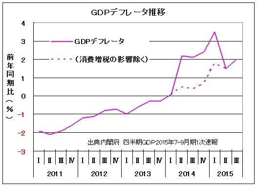 猫の遠ぼえ『次の世代に残したい日本』GDPデフレータと消費者物価指数