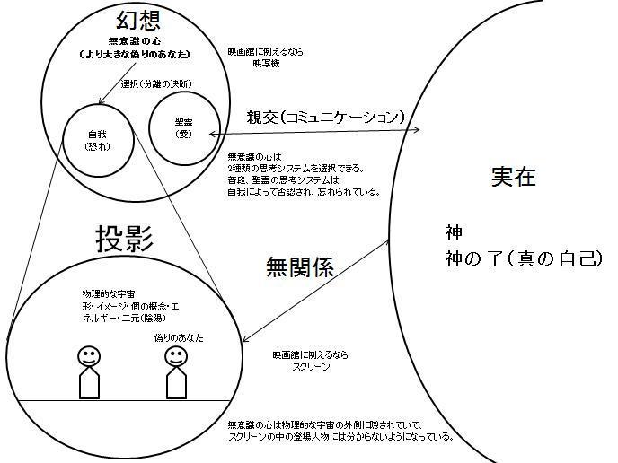 純粋非二元論の概略図