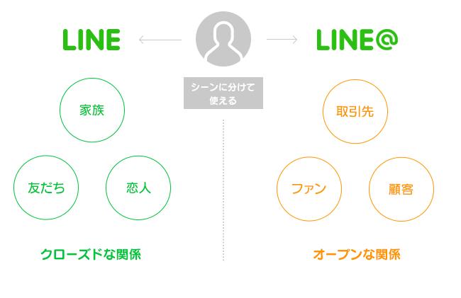 LINE@ 始めました!の記事より
