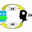 (1)「記銘」→(2…