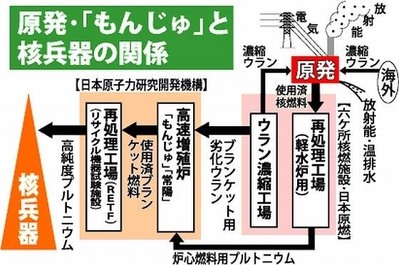 原発・「もんじゅ」と核兵器の関係