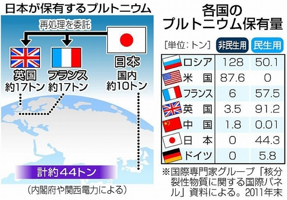 日本が保有するプルトニウム