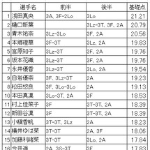 ◎全日本フィギュア【…