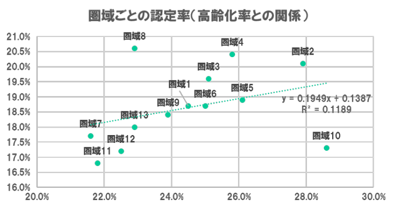圏域ごとの認定率高齢化率.png