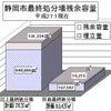 静岡市民のトイレ(最終処分場)事情、その後はどうなるの?の画像