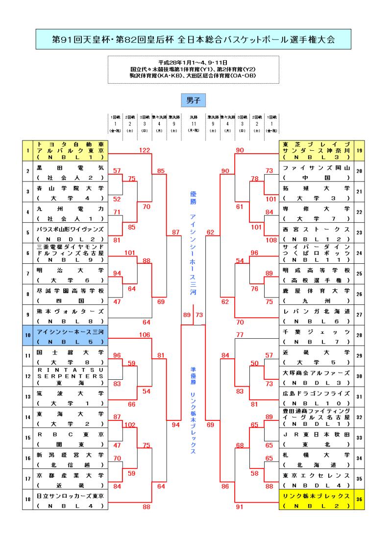 第91回天皇杯・第82回皇后杯 全日本総合バスケットボール選手権 ...