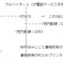 NVR500の設定