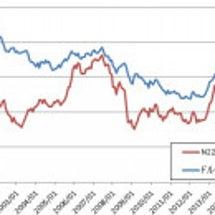 株価は為替レートに連…