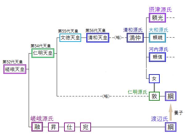 渡辺綱 系図