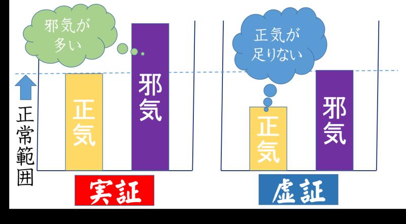 東洋医学概論 - www5f.biglobe.ne.jp