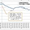 北海道信用保証協会の基本係数・付保のトレンドとはの画像