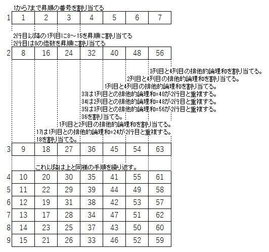 直交表の多水準化 2水準の直交表を4水準・8水準・16水準に変形する | 組み合わせテストケース生成ツール 「PictMaster」 とソフトウェアテストの話題直交表の多水準化 2水準の直交表を4水準・8水準・16水準に変形する | 組み合わせテストケース生成ツール 「PictMaster」 とソフトウェアテストの話題