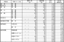 県 入試 岐阜 公立 日程 高校