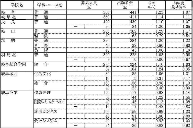 高校 入試 岐阜 岐阜県 公立高校入試[問題・正答]