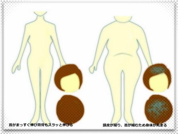 頭がコリ、体は太る、姿勢、体型が崩れる