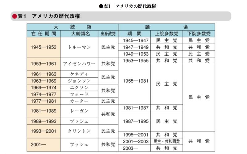 歴代 総理 大臣 年 表
