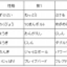【ポケモンORAS】…