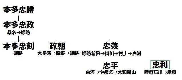 挙母城③本多家系図
