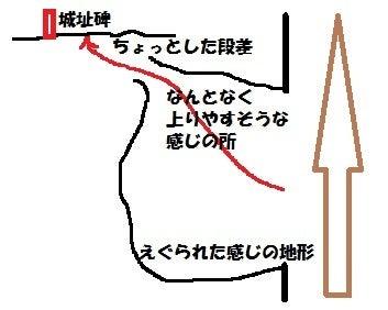 妹背城⑬図