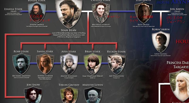 ここでスターク家の5人兄妹&そのほかの登場人物紹介。