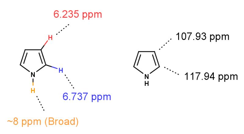 構造化学: ピロール   創薬メモ