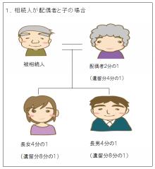 1、相続人が配偶者と子